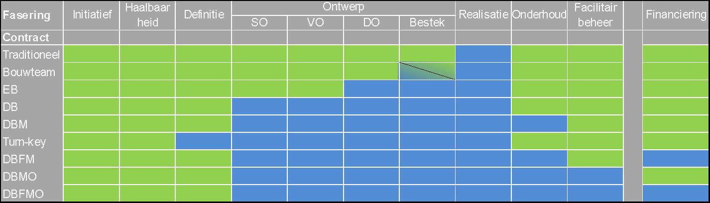 tabel contractvorming